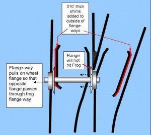 Flangeway guides-rails, shimming.jpg